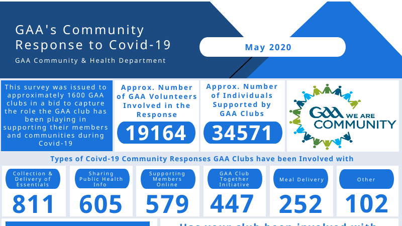 GAA Club Survey Covid-19 response